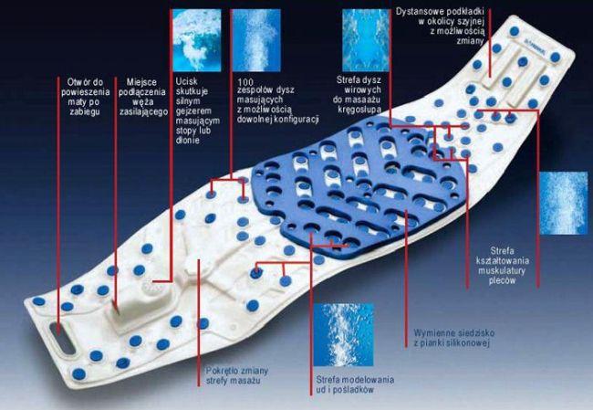 Mata ozonowa do wanny dr frenkel AllExclusive - opis stref