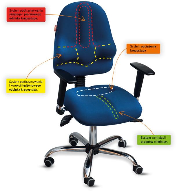 Opis krzesła obrotowego Classic Pro Plus