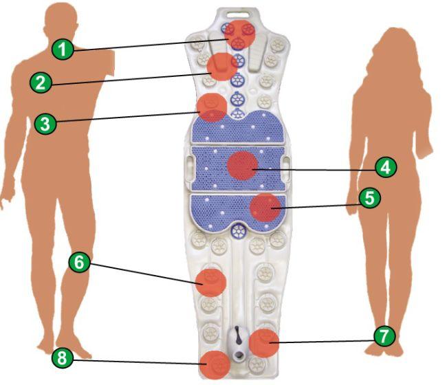 Strefy oddziaływania na ciało mat z hydromasażem Mega Whirl